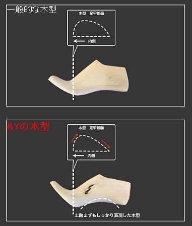 一般的な木型とアンドワイの木型の断面図比較