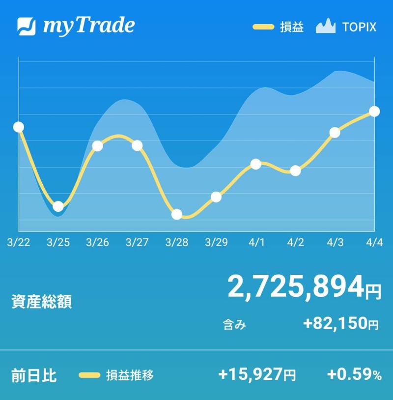 mytradeの資産推移グラフ